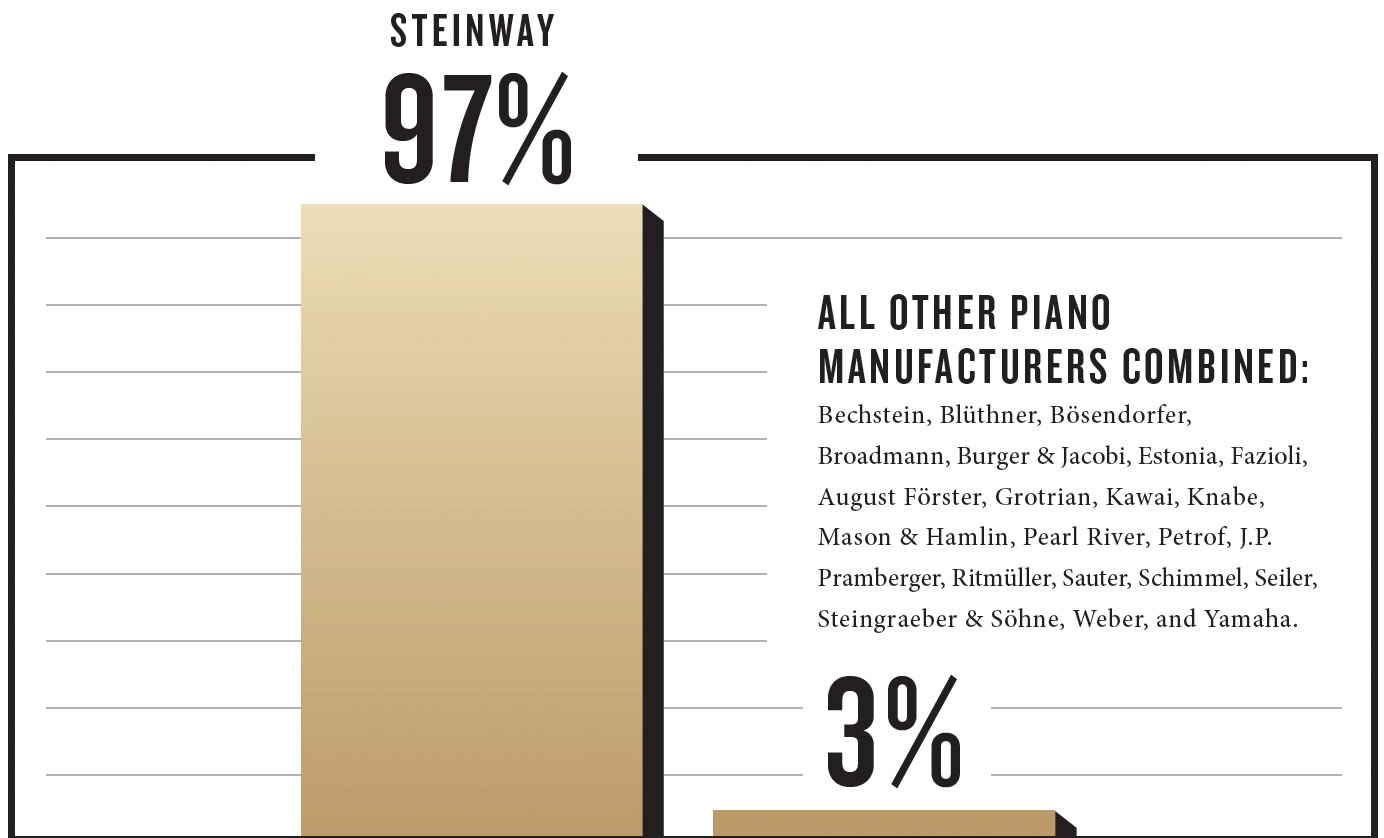 97% of pianists choose Steinway when performing with live orchestra